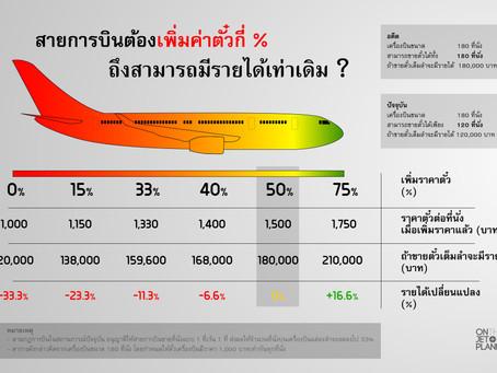 ตั๋วเครื่องบินจะแพงขึ้นกี่ % ในยุคโควิด