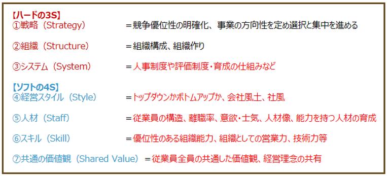 7Sにおける組織情報の視点|キャリア・コンシェルジュ 熊本県・福岡県の採用・人財育成コンサルティング会社