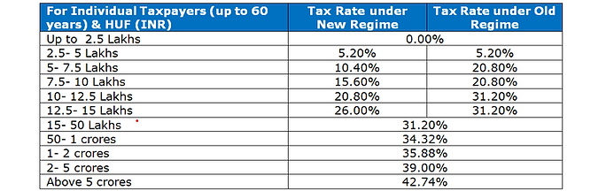 Tax Rates - Indi1.PNG