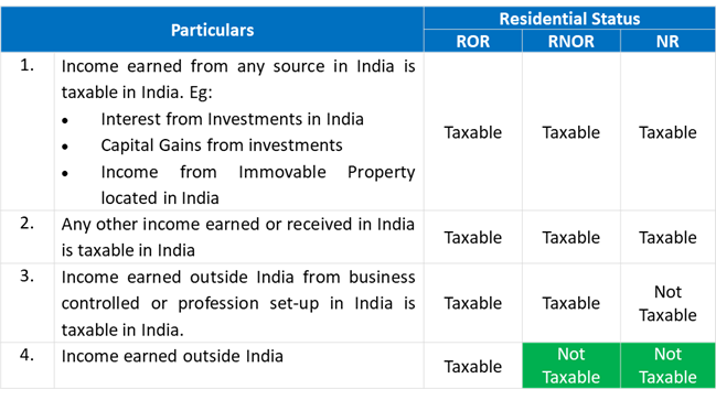 Scope of total income