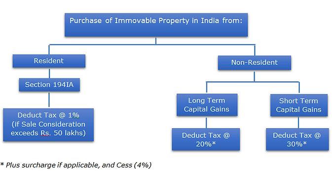 Purchase of Immovable property 1.PNG
