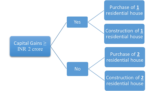 Sale of Immovable Property 3.png