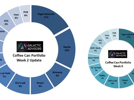 Coffee Can Portfolio - Week 2