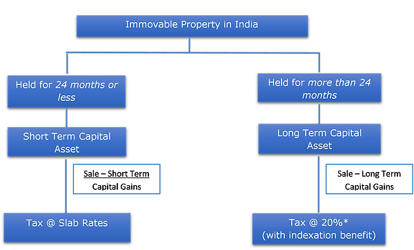 Sale of Immovable Property 1.png