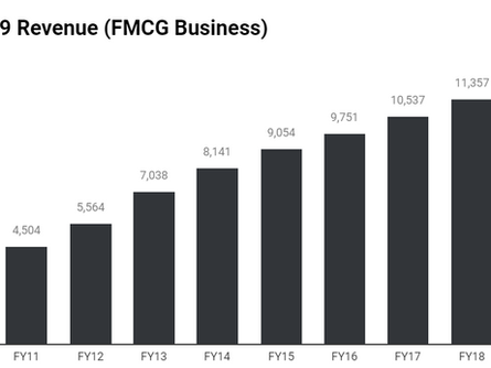 ITC — An Investor's Dilemma (Part 3 - FMCG Revenue & Profitability)