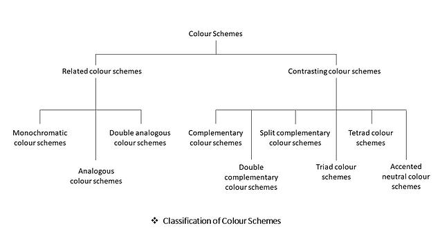 Classification of Colour Schemes.png