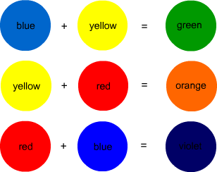 Secondary colours.png