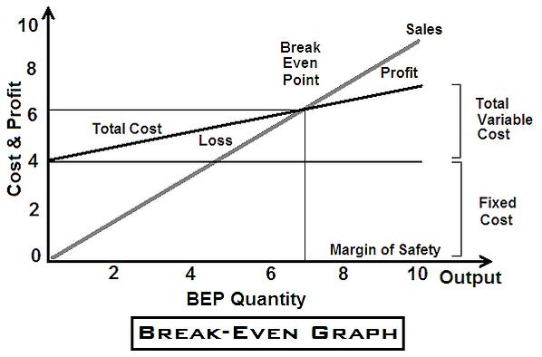 Break Even Graph.png