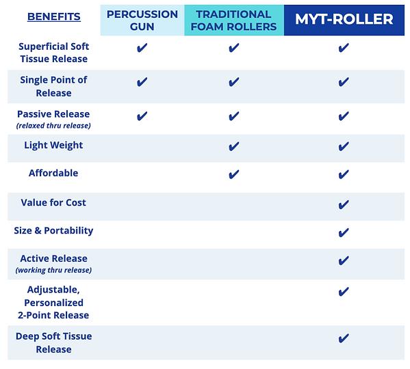 MyT-Roller vs Percussion Gun vs Foam Rol
