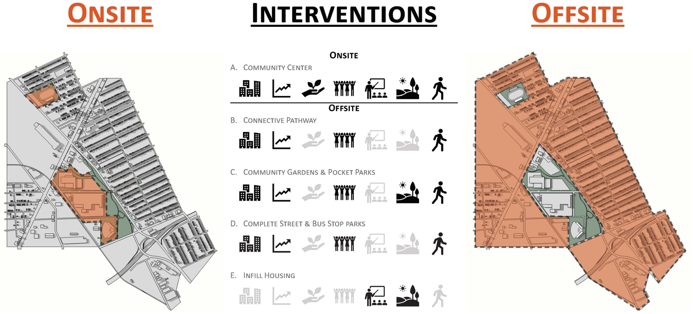Intervention Types-Manual for community