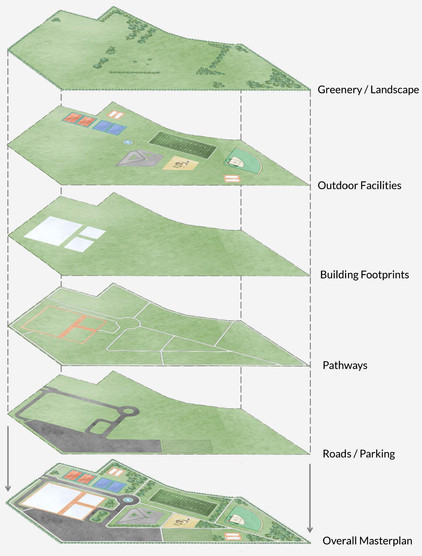 Campus Model-Manual for community reside