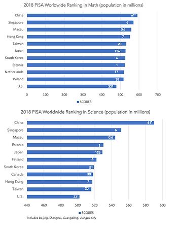 2018 PISA Data.png