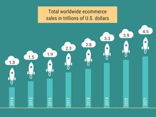 B2C et B2B, l'ère du E-Commerce