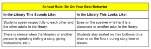 T Chart for Rules