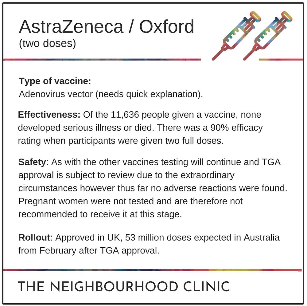 AstraZeneca/Oxford vaccine details summarised by THE NEIGHBOURHOOD CLINIC team