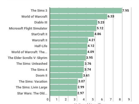 Worldwide Unit Sales of the Best Selling PC Games