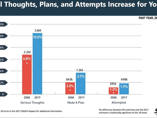 Suicidal thoughts & plans and suicide attempts also increased among young adults 2008-2017.