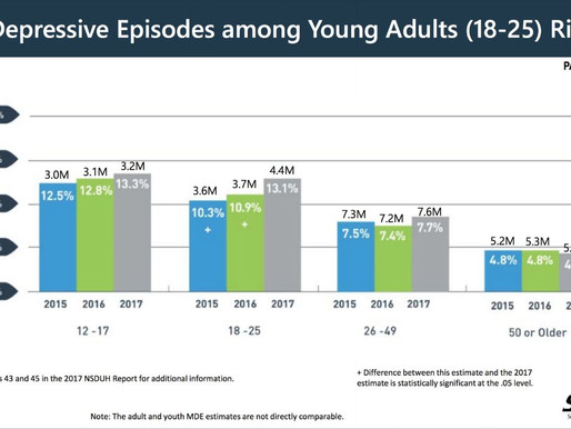 Major depressive Episodes among young adults (18-25): Rising