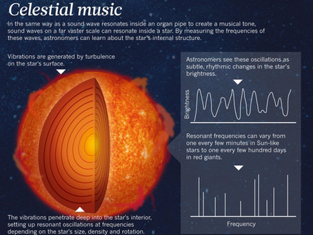NASA Discovers Stars and Planets Give off Music- Here's What it Sounds Like