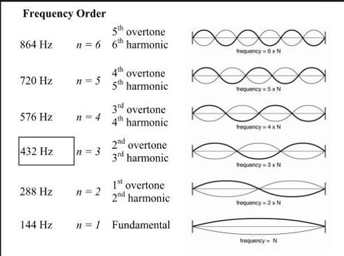 music theory exploring the 432 hz tuning debate. Black Bedroom Furniture Sets. Home Design Ideas