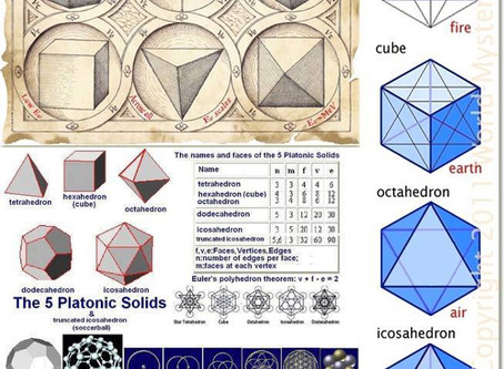 Platonic solids are the basic geometric building blocks of the universe