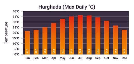 Hurghada bar-charts-01.jpg