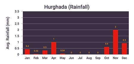 Hurghada bar-charts-rainfall-02.jpg