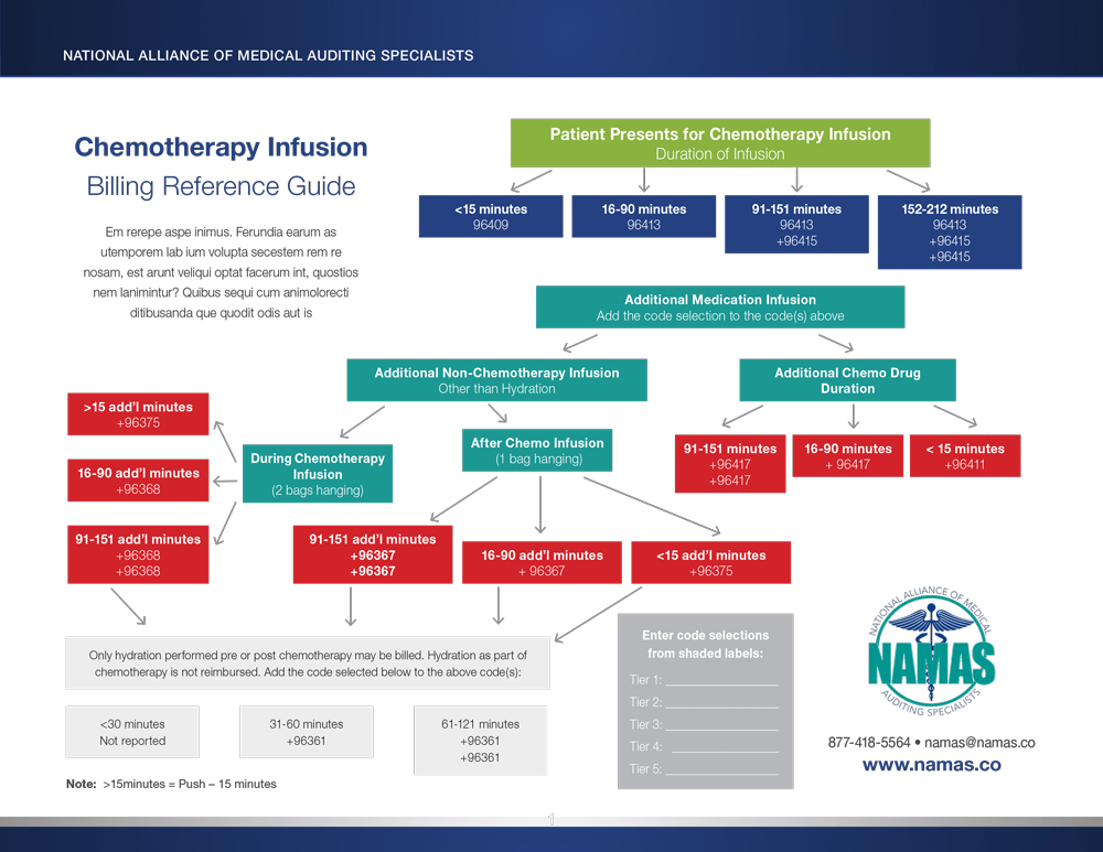 Chemo Infusion Flow Chart
