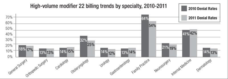 Modifier 22 Billing Trends