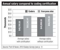 Salary vs Certification