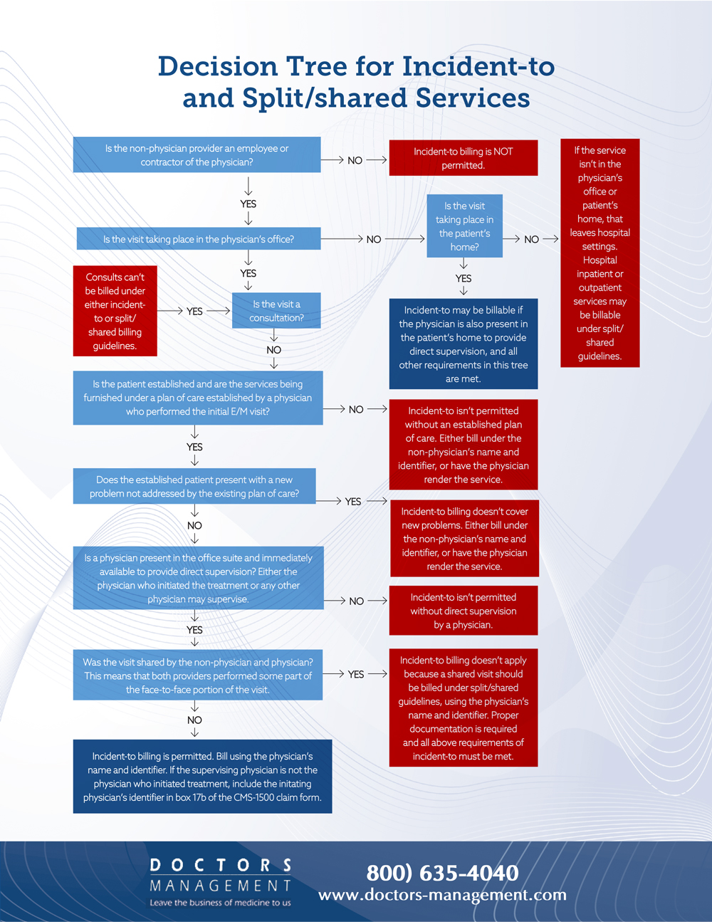 Decision Tree for Incident-to