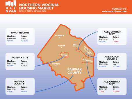 January 2016 Northern Virginia Market Statistics
