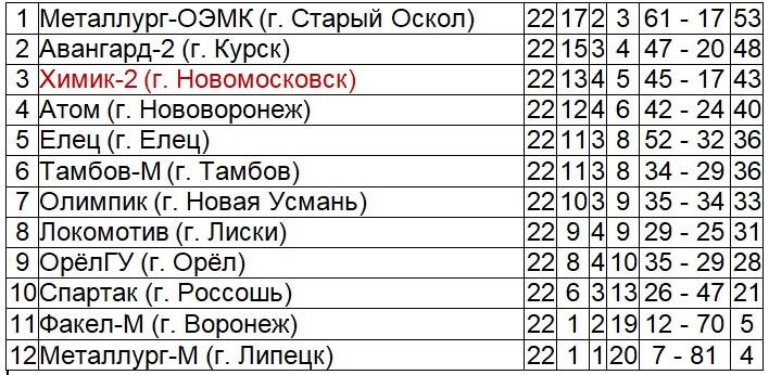 """Итоговая таблица МОА """"Черноземье"""" 2017 г."""