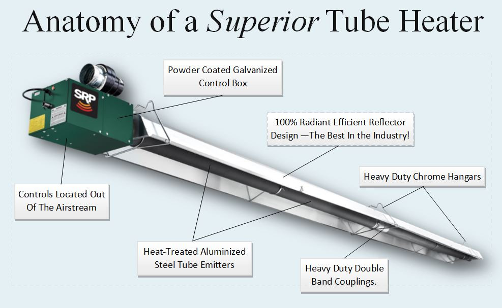 Features and benefits of the Superior Radiant gas infrared tube heater