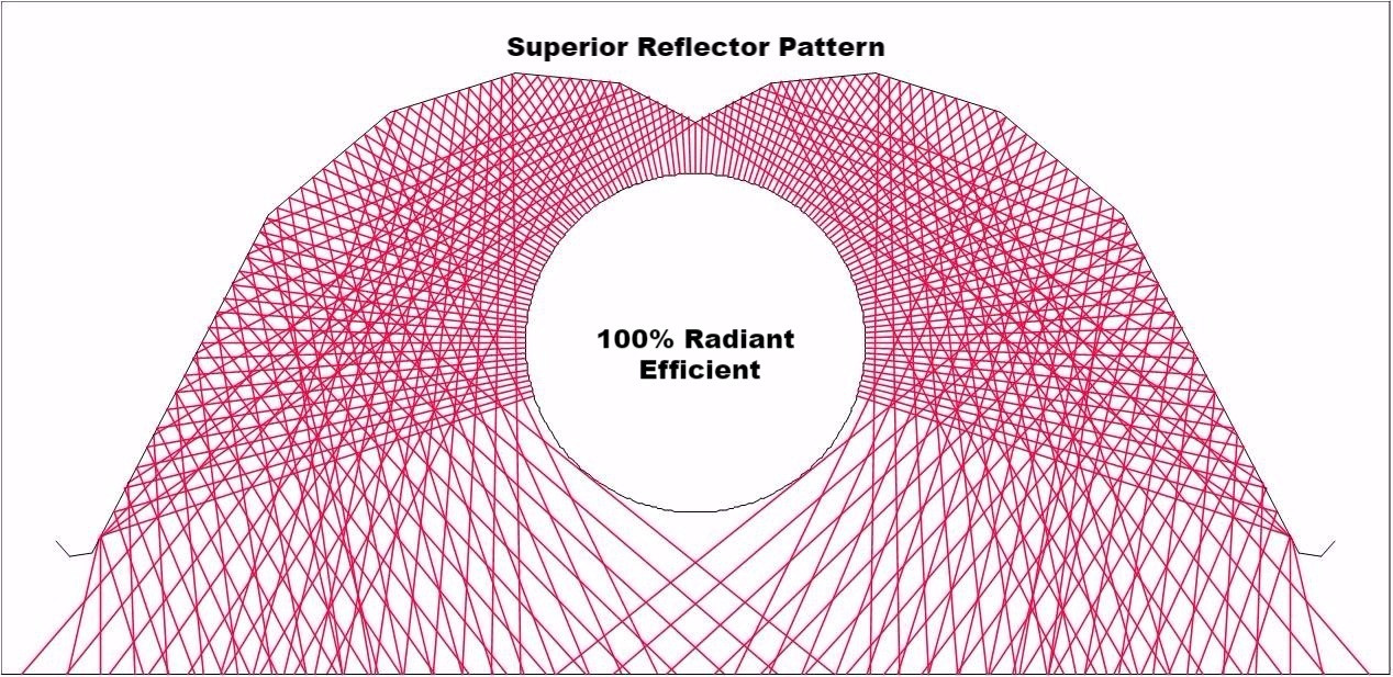 """Infrared, like light, is straight line energy. As the 4"""" diameter emitter tube heats up, Superior's 10-sided reflector bounces virtually 100% of that IR energy out and away from the tube, down to the floor below. Pragmatically speaking, this means that not just some but all of the heat energy gets to the people zone."""