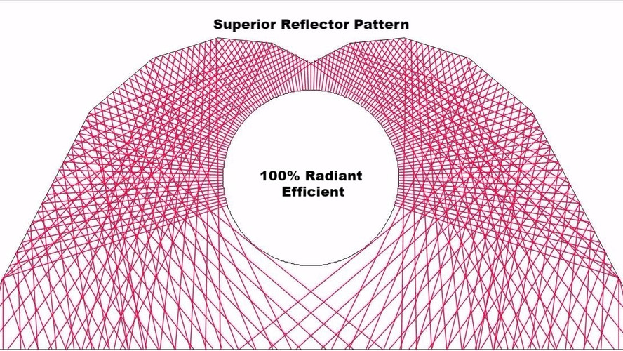 "Infrared, like light, is straight line energy. As the 4"" diameter emitter tube heats up, Superior's 10-sided reflector bounces virtually 100% of that IR energy out and away from the tube, down to the floor below. Pragmatically speaking, this means that not just some but all of that energy gets to the people zone."