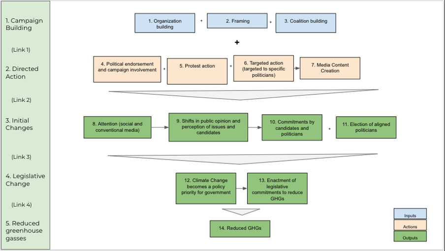 Figure 1: Climate Activism – Theory of Change