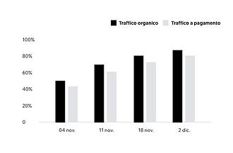Grafico che mostra i risultati di un rapporto analitico creato da Wix.