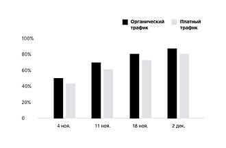 График, демонстрирующий результаты аналитического отчета, созданного Wix.