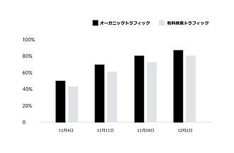 Wix で作成されたアクセス解析レポートの結果が表示されたグラフ。