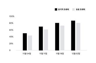 Wix에서 생성한 분석 보고서의 결과를 보여주는 그래프.