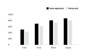 Wykres przedstawiający wyniki z raportu analitycznego utworzonego przez Wix.
