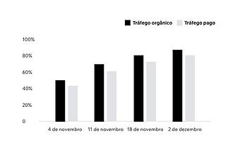 Gráfico mostrando os resultados de um relatório analítico criado pelo Wix.