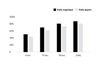 Graphique qui présente les résultats d'un rapport analytique créé sur Wix