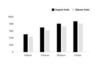 Wix tarafından oluşturulan bir analiz raporundaki sonuçları gösteren grafik.