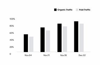 Graf som viser resultaterne fra en analyserapport lavet af Wix.
