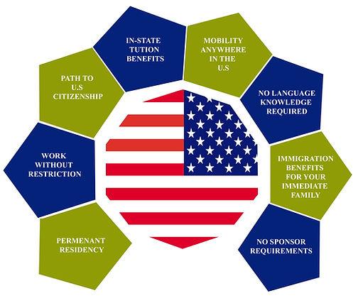 EB-5 Benefits Chart