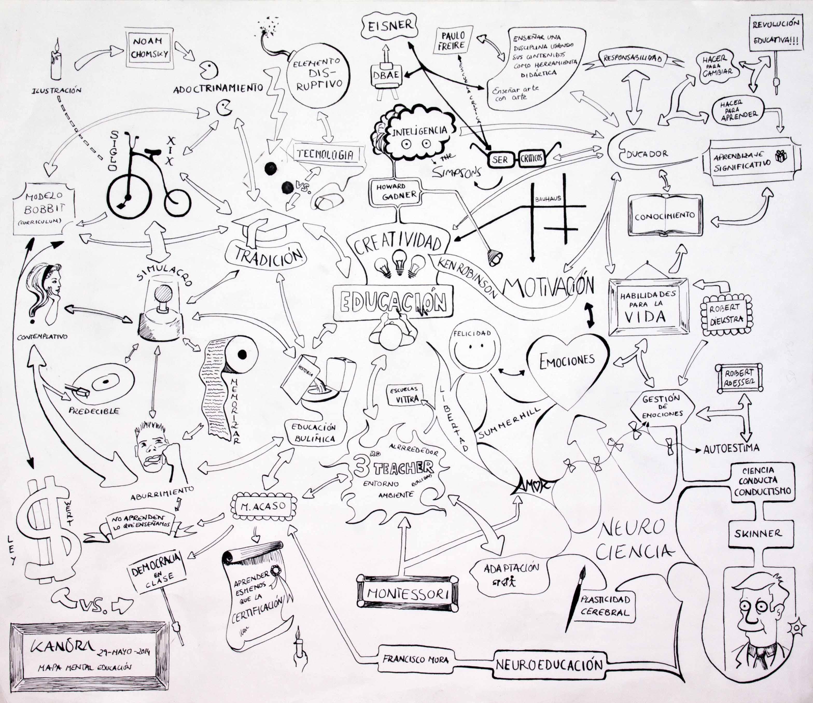 Mapa visual educación TFM