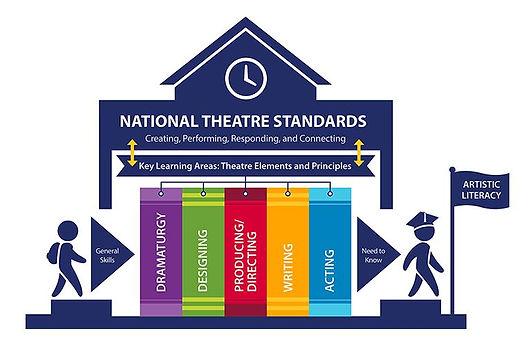 Arts standards logo.jpg