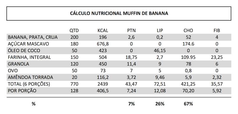 cálculo_nutricional_muffin_banana.png